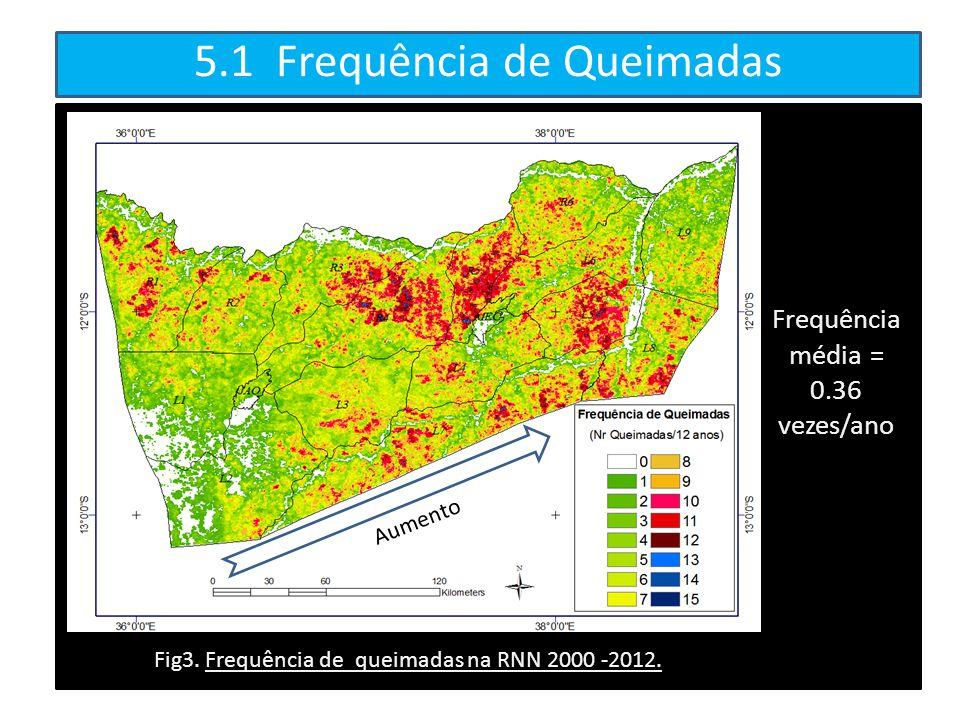 5.1 Frequência de Queimadas Frequência média = 0.36 vezes/ano Fig3. Frequência de queimadas na RNN 2000 -2012. Aumento