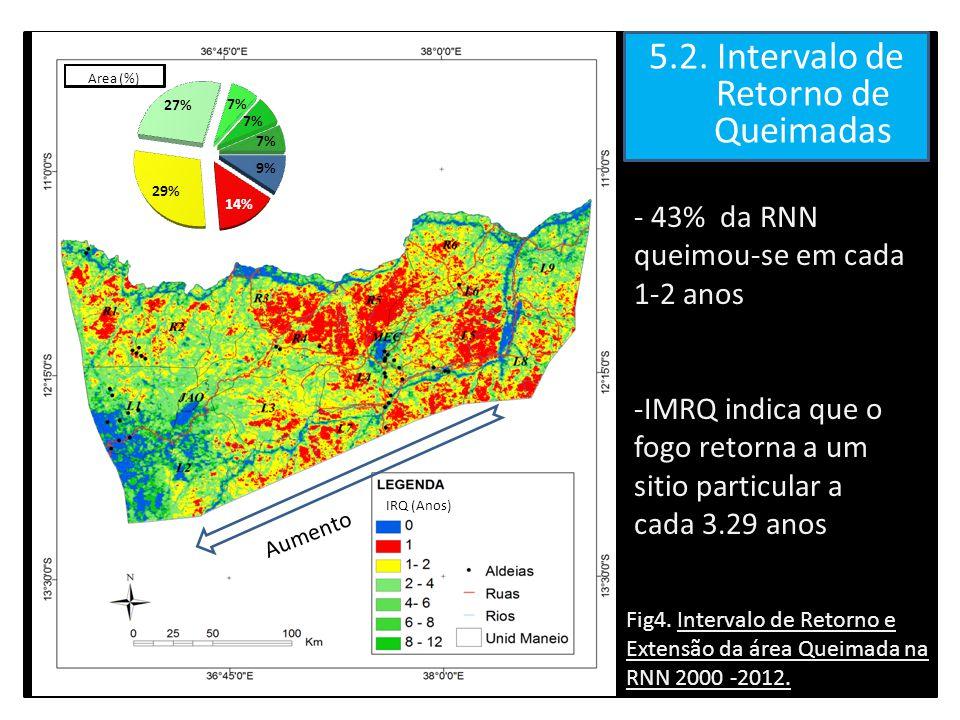 5.2. Intervalo de Retorno de Queimadas - 43% da RNN queimou-se em cada 1-2 anos -IMRQ indica que o fogo retorna a um sitio particular a cada 3.29 anos