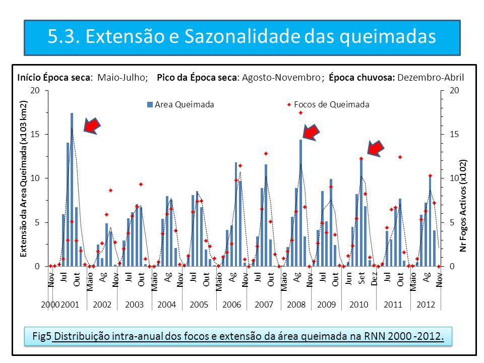 5.3. Extensão e Sazonalidade das queimadas Início Época seca: Maio-Julho; Pico da Época seca: Agosto-Novembro ; Época chuvosa: Dezembro-Abril Fig5 Dis