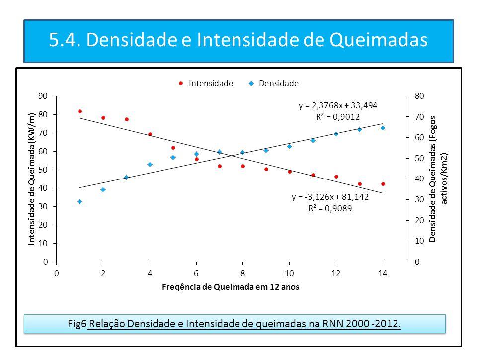 5.4. Densidade e Intensidade de Queimadas Fig6 Relação Densidade e Intensidade de queimadas na RNN 2000 -2012.