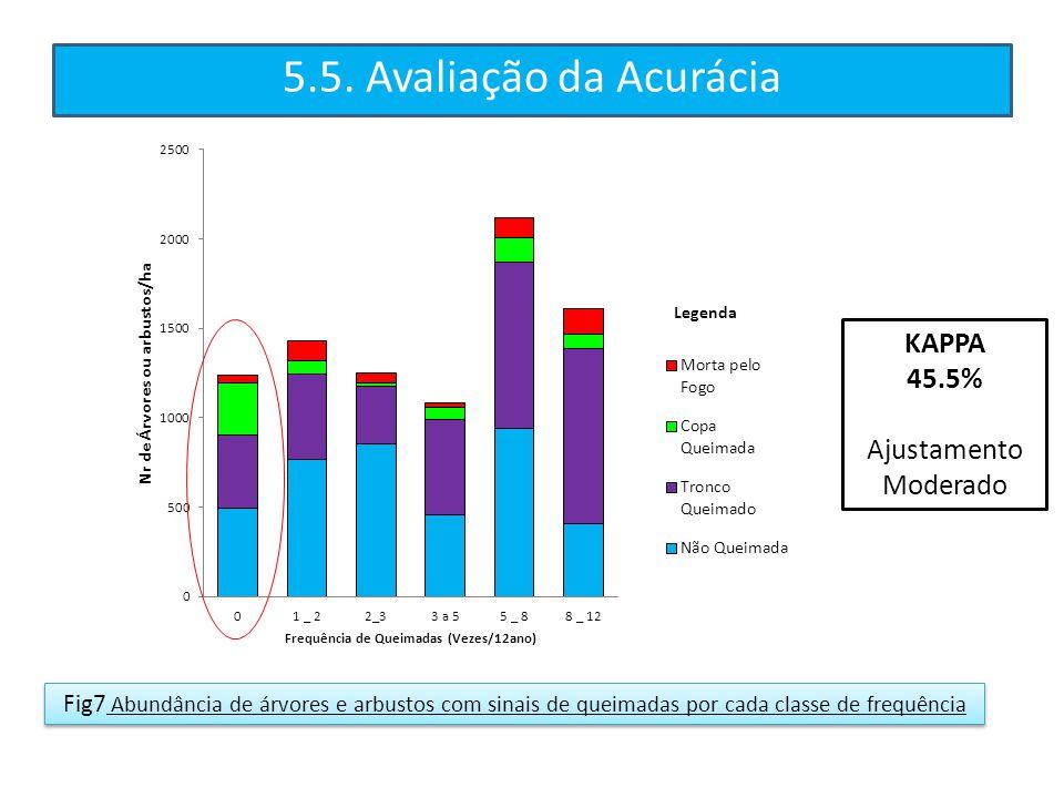 5.5. Avaliação da Acurácia KAPPA 45.5% Ajustamento Moderado Fig7 Abundância de árvores e arbustos com sinais de queimadas por cada classe de frequênci