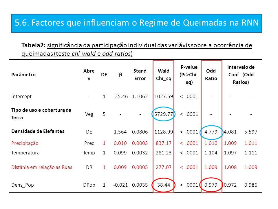 5.6. Factores que influenciam o Regime de Queimadas na RNN Tabela2: significância da participação individual das variávis sobre a ocorrência de queima