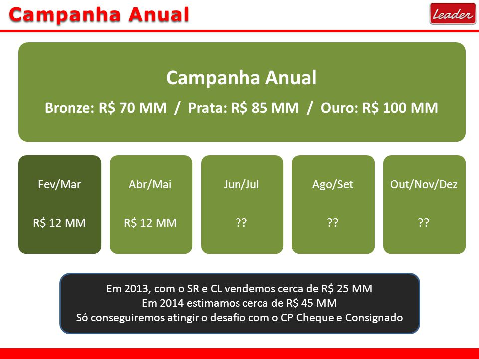 Campanha Anual Bronze: R$ 70 MM / Prata: R$ 85 MM / Ouro: R$ 100 MM Fev/Mar R$ 12 MM Abr/Mai R$ 12 MM Jun/Jul .