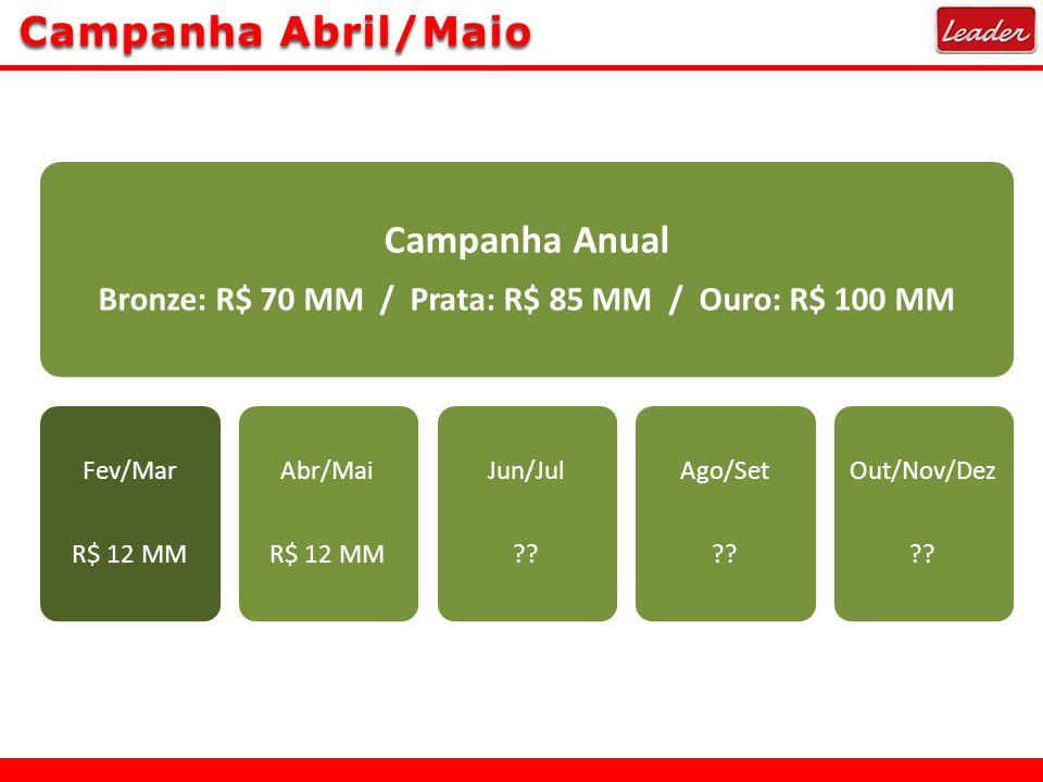Campanha Abril/Maio Campanha Anual Bronze: R$ 70 MM / Prata: R$ 85 MM / Ouro: R$ 100 MM Fev/Mar R$ 12 MM Abr/Mai R$ 12 MM Jun/Jul ?? Ago/Set ?? Out/No
