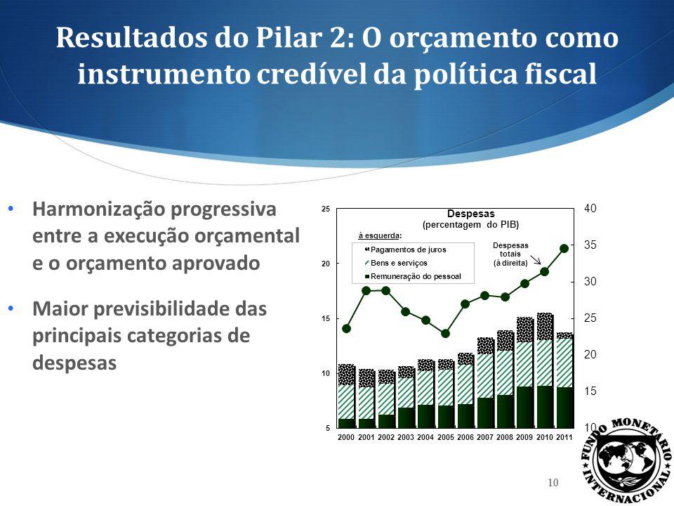 Resultados do Pilar 2: O orçamento como instrumento credível da política fiscal Harmonização progressiva entre a execução orçamental e o orçamento apr