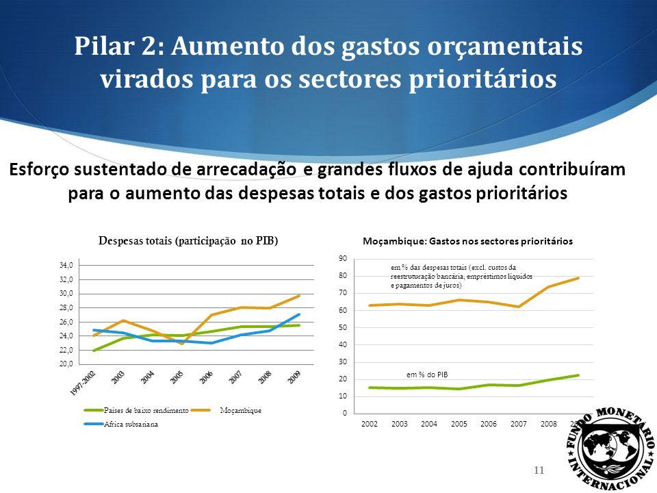Pilar 2: Aumento dos gastos orçamentais virados para os sectores prioritários Esforço sustentado de arrecadação e grandes fluxos de ajuda contribuíram