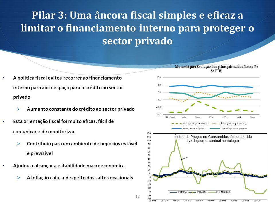 Pilar 3: Uma âncora fiscal simples e eficaz a limitar o financiamento interno para proteger o sector privado 12 A política fiscal evitou recorrer ao f