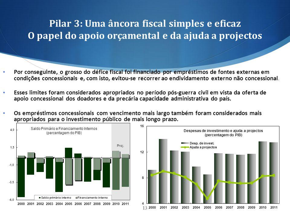 Pilar 3: Uma âncora fiscal simples e eficaz O papel do apoio orçamental e da ajuda a projectos 13 Por conseguinte, o grosso do défice fiscal foi finan