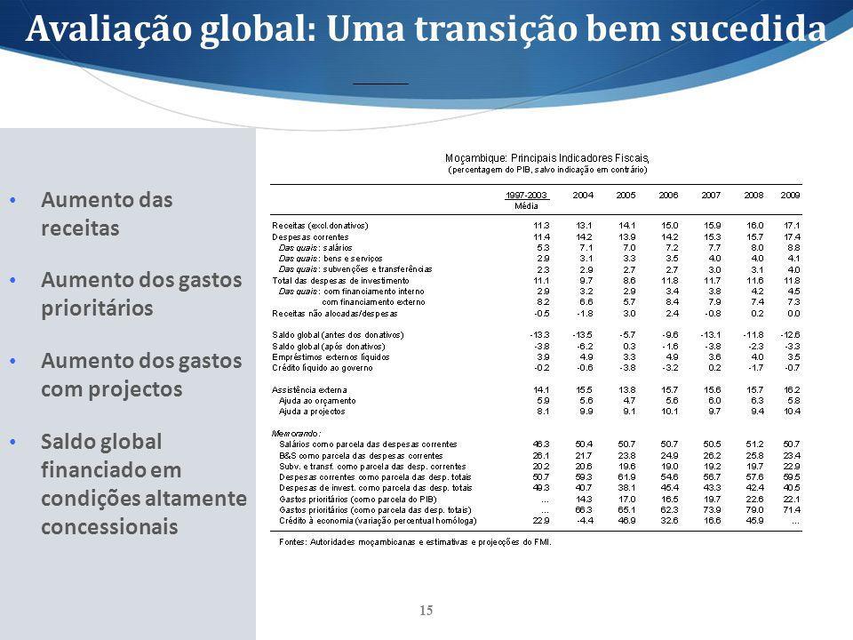 15 Aumento das receitas Aumento dos gastos prioritários Aumento dos gastos com projectos Saldo global financiado em condições altamente concessionais