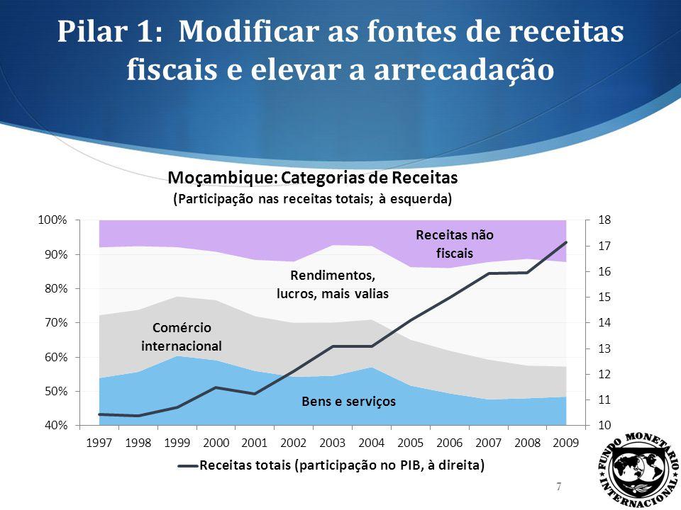 Pilar 1: Modificar as fontes de receitas fiscais e elevar a arrecadação 7