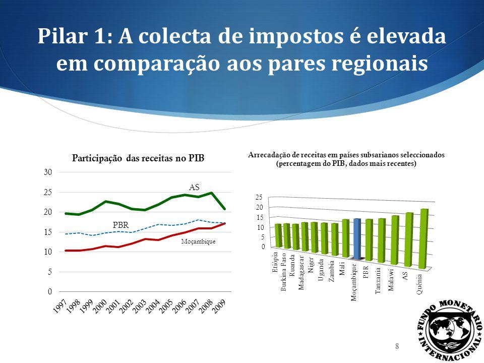 Pilar 1: A colecta de impostos é elevada em comparação aos pares regionais 8