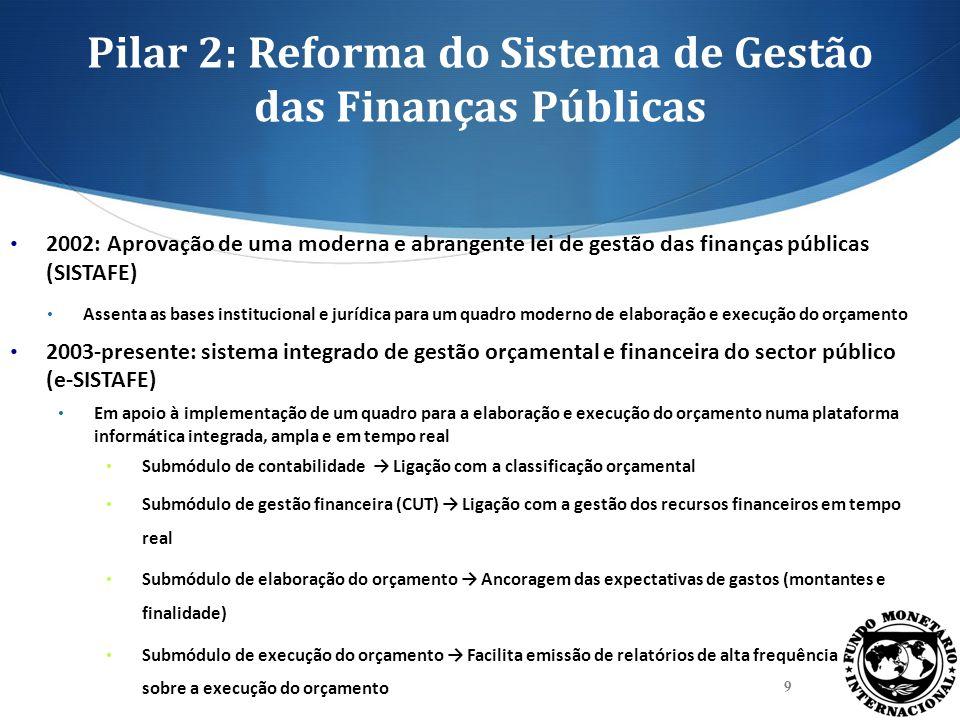 Pilar 2: Reforma do Sistema de Gestão das Finanças Públicas 2002: Aprovação de uma moderna e abrangente lei de gestão das finanças públicas (SISTAFE)