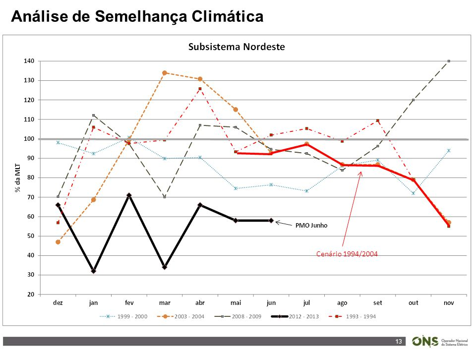 13 Análise de Semelhança Climática Cenário 1994/2004