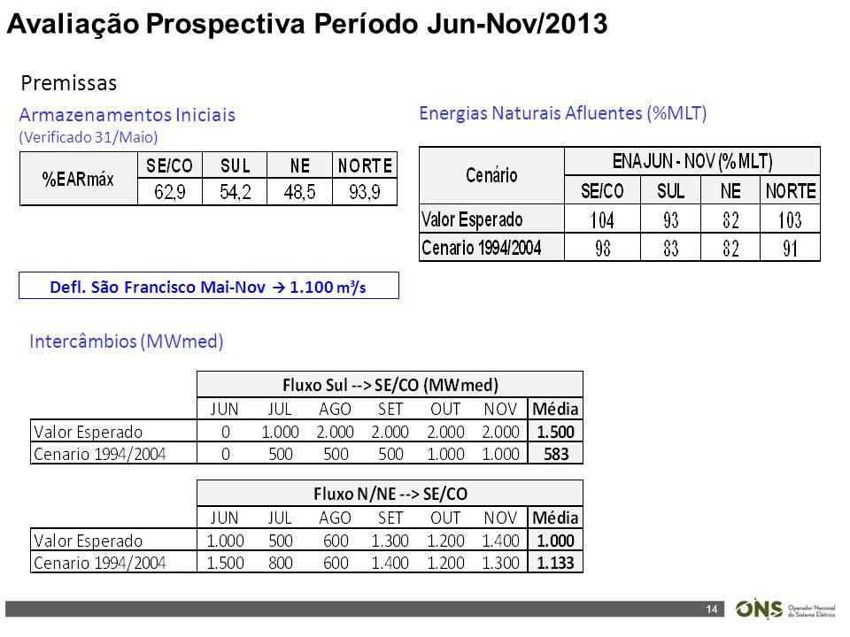 14 Avaliação Prospectiva Período Jun-Nov/2013 Premissas Armazenamentos Iniciais (Verificado 31/Maio) Energias Naturais Afluentes (%MLT) Intercâmbios (