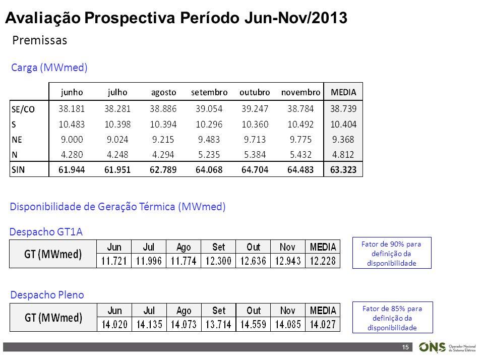 15 Premissas Carga (MWmed) Avaliação Prospectiva Período Jun-Nov/2013 Disponibilidade de Geração Térmica (MWmed) Despacho GT1A Despacho Pleno Fator de 90% para definição da disponibilidade Fator de 85% para definição da disponibilidade