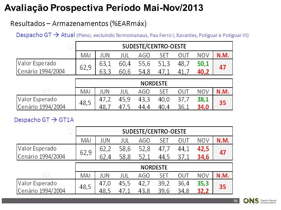 18 Avaliação Prospectiva Período Mai-Nov/2013 Resultados – Armazenamentos (%EARmáx) Despacho GT  GT1A Despacho GT  Atual (Pleno, excluindo Termomanaus, Pau Ferro I, Xavantes, Potiguar e Potiguar III)