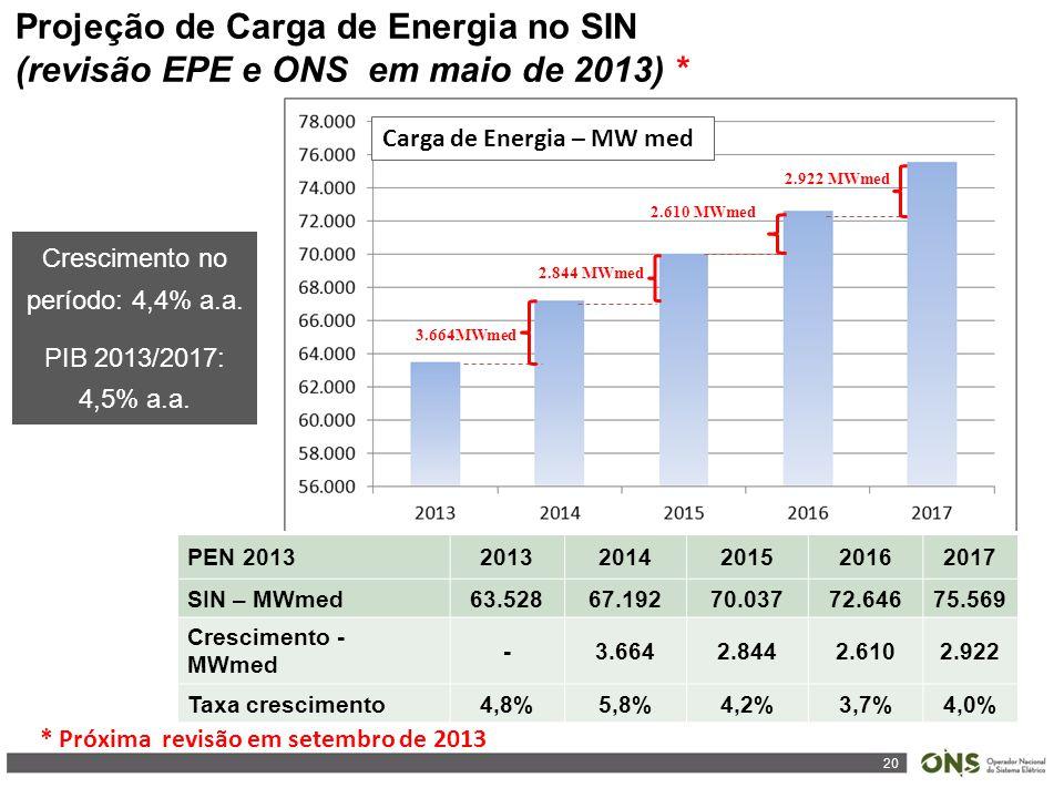 20 Projeção de Carga de Energia no SIN (revisão EPE e ONS em maio de 2013) * Crescimento no período: 4,4% a.a. PIB 2013/2017: 4,5% a.a. PEN 2013201320