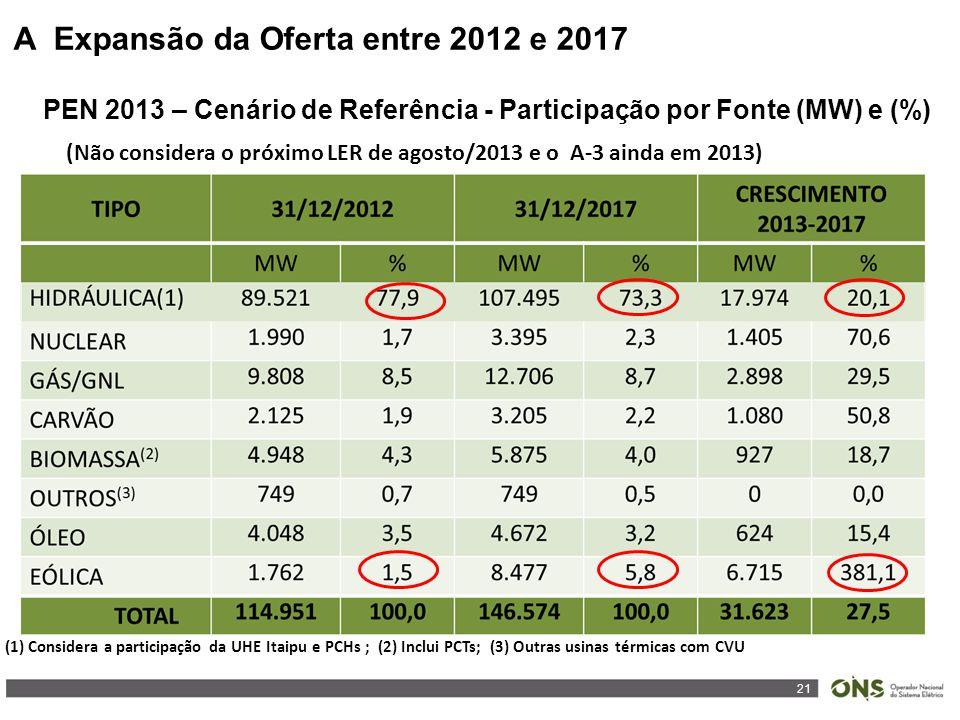 21 A Expansão da Oferta entre 2012 e 2017 PEN 2013 – Cenário de Referência - Participação por Fonte (MW) e (%) (1) Considera a participação da UHE Itaipu e PCHs ; (2) Inclui PCTs; (3) Outras usinas térmicas com CVU (Não considera o próximo LER de agosto/2013 e o A-3 ainda em 2013)