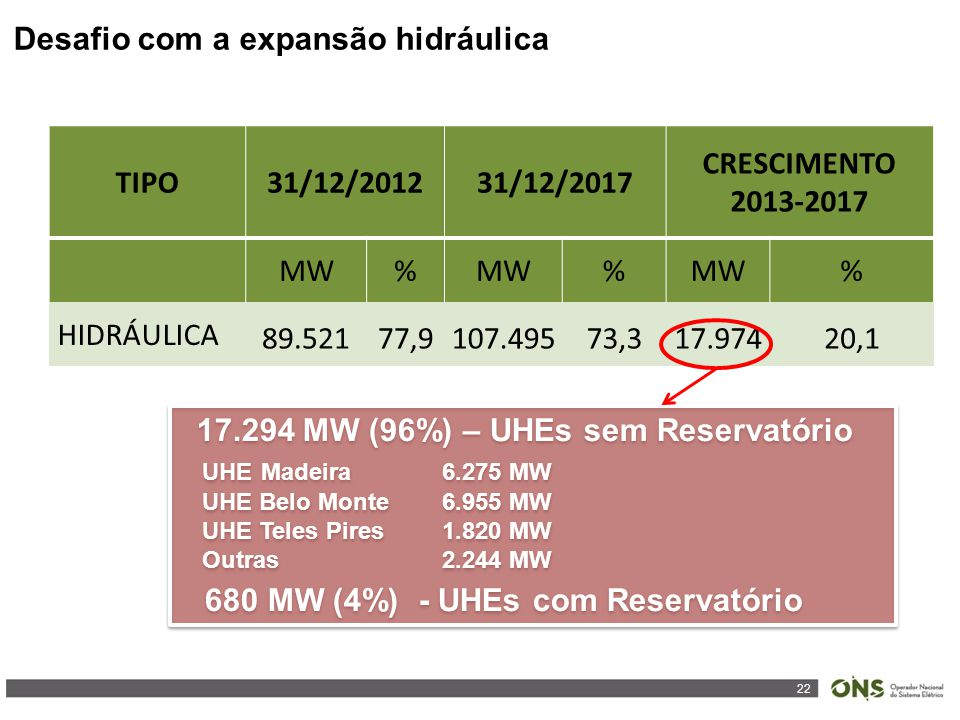 22 TIPO31/12/201231/12/2017 CRESCIMENTO 2013-2017 MW% % % HIDRÁULICA 89.52177,9107.49573,317.97420,1 17.294 MW (96%) – UHEs sem Reservatório UHE Madei