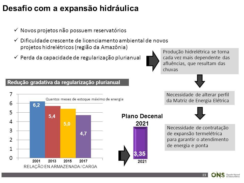 23 Redução gradativa da regularização plurianual Plano Decenal 2021 2021 3,35 Novos projetos não possuem reservatórios Dificuldade crescente de licenciamento ambiental de novos projetos hidrelétricos (região da Amazônia) Perda da capacidade de regularização plurianual Produção hidrelétrica se torna cada vez mais dependente das afluências, que resultam das chuvas 2001201320152017 RELAÇÃO EN.ARMAZENADA / CARGA 6,2 5,4 5,0 4,7 Necessidade de contratação de expansão termelétrica para garantir o atendimento de energia e ponta Necessidade de alterar perfil da Matriz de Energia Elétrica Quantos meses de estoque máximo de energia Desafio com a expansão hidráulica