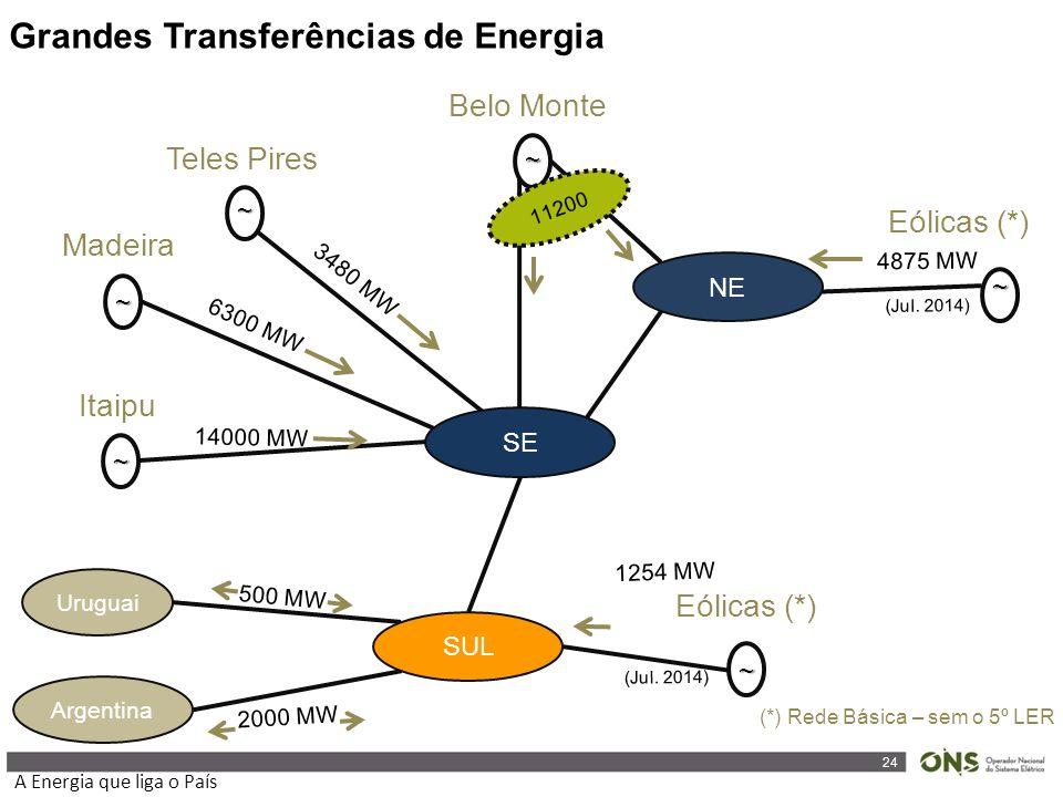 24 A Energia que liga o País ~ ~ ~ ~ ~ ~ Belo Monte Eólicas (*) Teles Pires Madeira Itaipu Eólicas (*) Uruguai Argentina 11200 14000 MW 6300 MW 3480 MW 1254 MW 4875 MW 2000 MW 500 MW SE SUL NE (Jul.