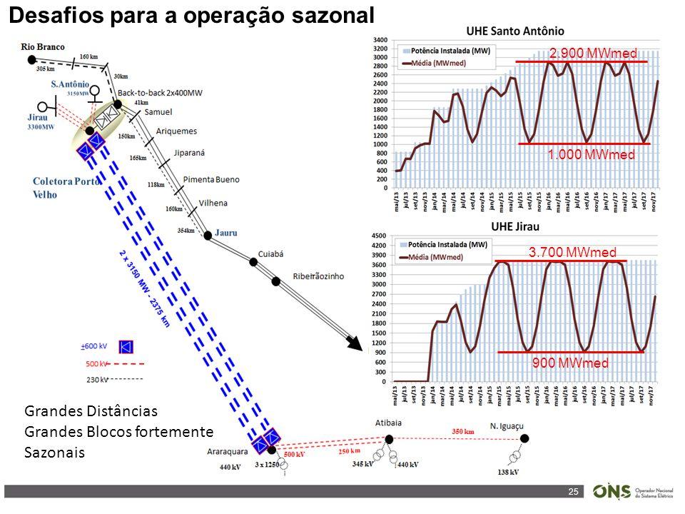25 Desafios para a operação sazonal 2.900 MWmed 1.000 MWmed 3.700 MWmed 900 MWmed Grandes Distâncias Grandes Blocos fortemente Sazonais