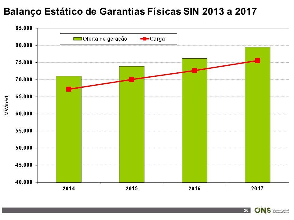 26 Balanço Estático de Garantias Físicas SIN 2013 a 2017