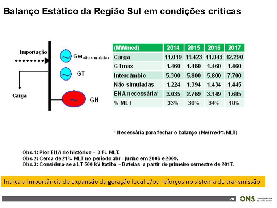 28 Balanço Estático da Região Sul em condições críticas Indica a importância de expansão da geração local e/ou reforços no sistema de transmissão