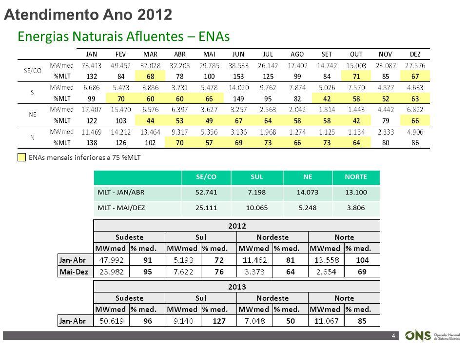 4 Atendimento Ano 2012 ENAs mensais inferiores a 75 %MLT Energias Naturais Afluentes – ENAs