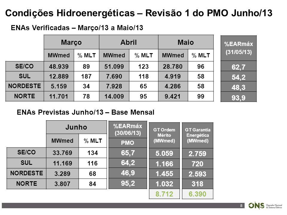8 Condições Hidroenergéticas – Revisão 1 do PMO Junho/13 ENAs Verificadas – Março/13 a Maio/13 ENAs Previstas Junho/13 – Base Mensal MarçoAbrilMaio MWmed% MLTMWmed% MLTMWmed% MLT SE/CO 48.9398951.09912328.78096 SUL 12.8891877.6901184.91958 NORDESTE 5.159347.928654.28658 NORTE 11.7017814.009959.42199 %EARmáx (31/05/13) 62,7 54,2 48,3 93,9 Junho MWmed% MLT SE/CO 33.769134 SUL 11.169116 NORDESTE 3.28968 NORTE 3.80784 %EARmáx (30/06/13) PMO 65,7 64,2 46,9 95,2 GT Ordem Mérito (MWmed) 5.059 1.166 1.455 1.032 8.712 GT Garantia Energética (MWmed) 2.759 720 2.593 318 6.390