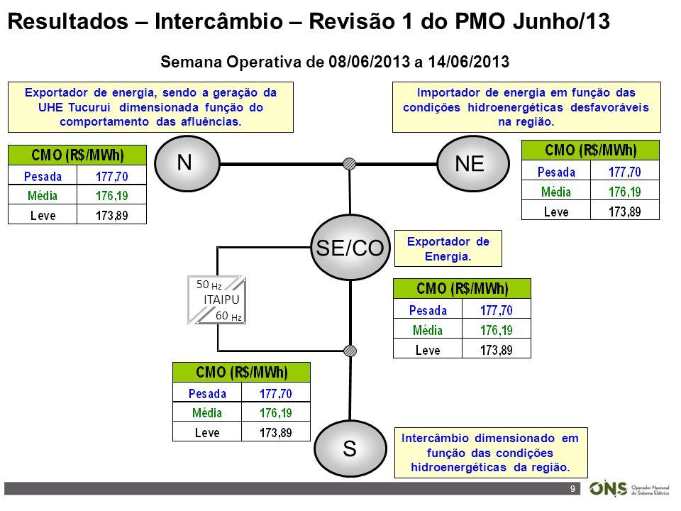 9 Resultados – Intercâmbio – Revisão 1 do PMO Junho/13 ITAIPU 50 Hz 60 Hz SE/CO N S NE Semana Operativa de 08/06/2013 a 14/06/2013 Importador de energ