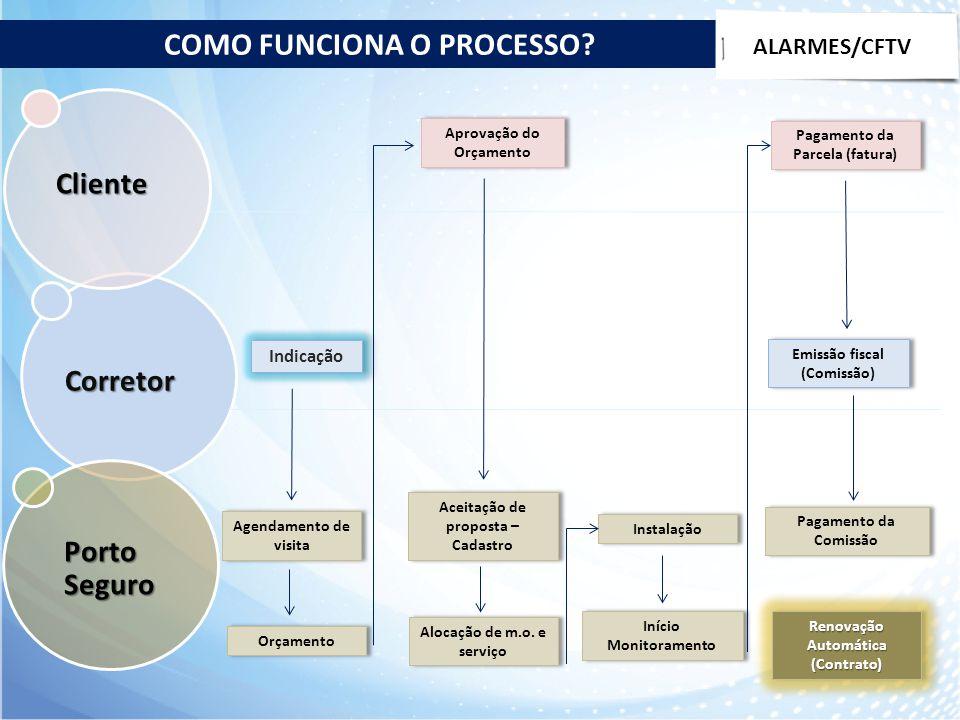 COMO FUNCIONA O PROCESSO? Renovação Automática (Contrato) Corretor Porto Seguro Cliente Indicação Agendamento de visita Orçamento Aprovação do Orçamen