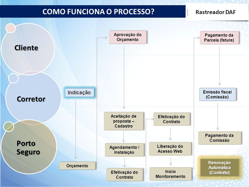 Corretor Porto Seguro Cliente Renovação Automática (Contrato) Indicação Orçamento Aprovação do Orçamento Aceitação de proposta – Cadastro Agendamento