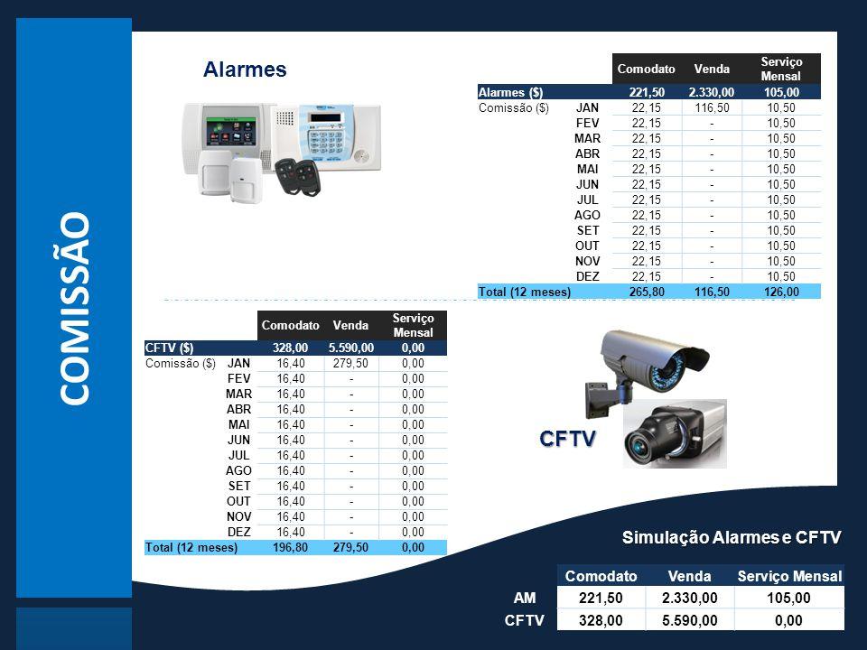 COMISSÃO Simulação Alarmes e CFTV Alarmes CFTV ComodatoVendaServiço Mensal AM221,502.330,00105,00 CFTV328,005.590,000,00 ComodatoVenda Serviço Mensal