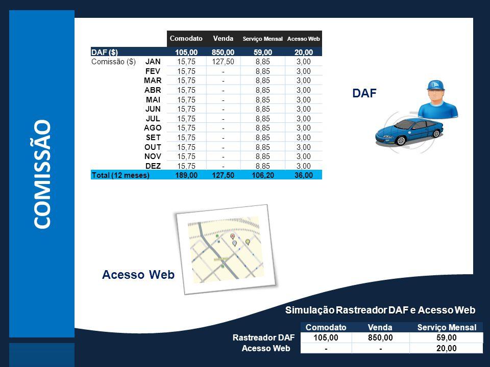 Simulação Rastreador DAF e Acesso Web DAF Acesso Web ComodatoVendaServiço Mensal Rastreador DAF105,00850,0059,00 Acesso Web--20,00 ComodatoVenda Servi