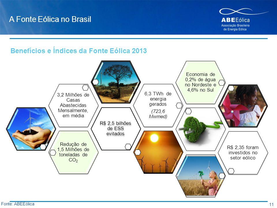 A Fonte Eólica no Brasil Redução de 1,5 Milhões de toneladas de CO2 R$ 2,5 bilhões de ESS evitados 3,2 Milhões de Casas Abastecidas Mensalmente, em mé