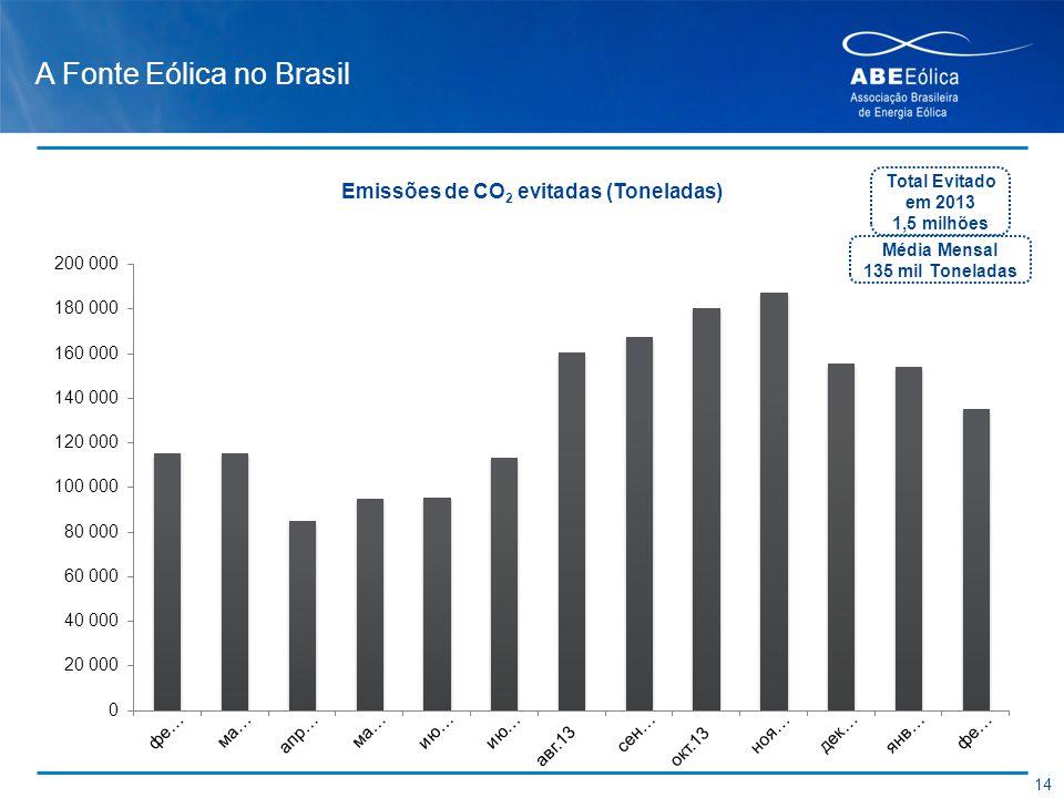 A Fonte Eólica no Brasil 14 Total Evitado em 2013 1,5 milhões Média Mensal 135 mil Toneladas Emissões de CO 2 evitadas (Toneladas)