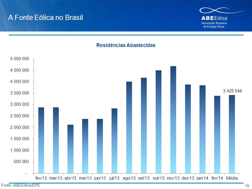 A Fonte Eólica no Brasil 15 Fonte: ABEEólica/EPE Residências Abastecidas