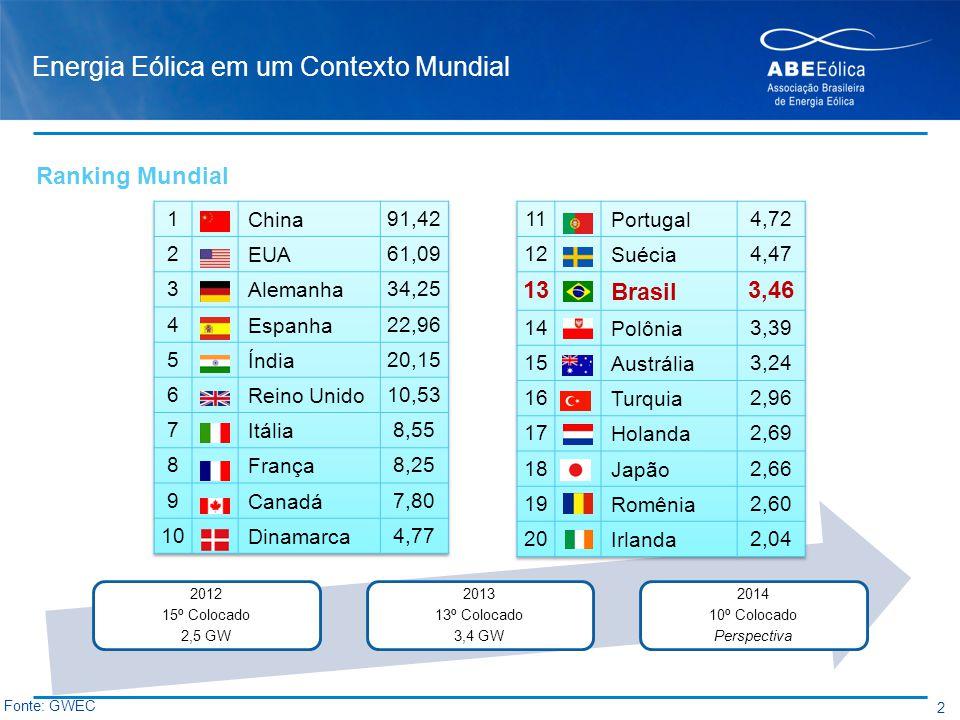 Energia Eólica em um Contexto Mundial 2 2012 15º Colocado 2,5 GW 2013 13º Colocado 3,4 GW 2014 10º Colocado Perspectiva Fonte: GWEC Ranking Mundial