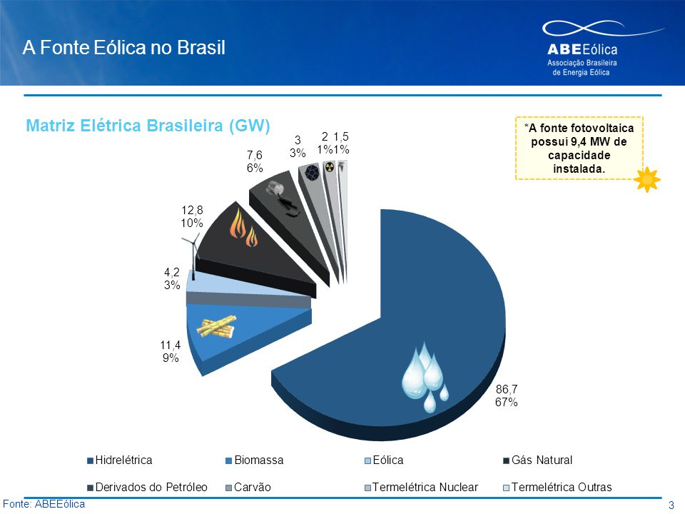 A Fonte Eólica no Brasil 3 Fonte: ABEEólica *A fonte fotovoltaica possuí 9,4 MW de capacidade instalada. Matriz Elétrica Brasileira (GW)