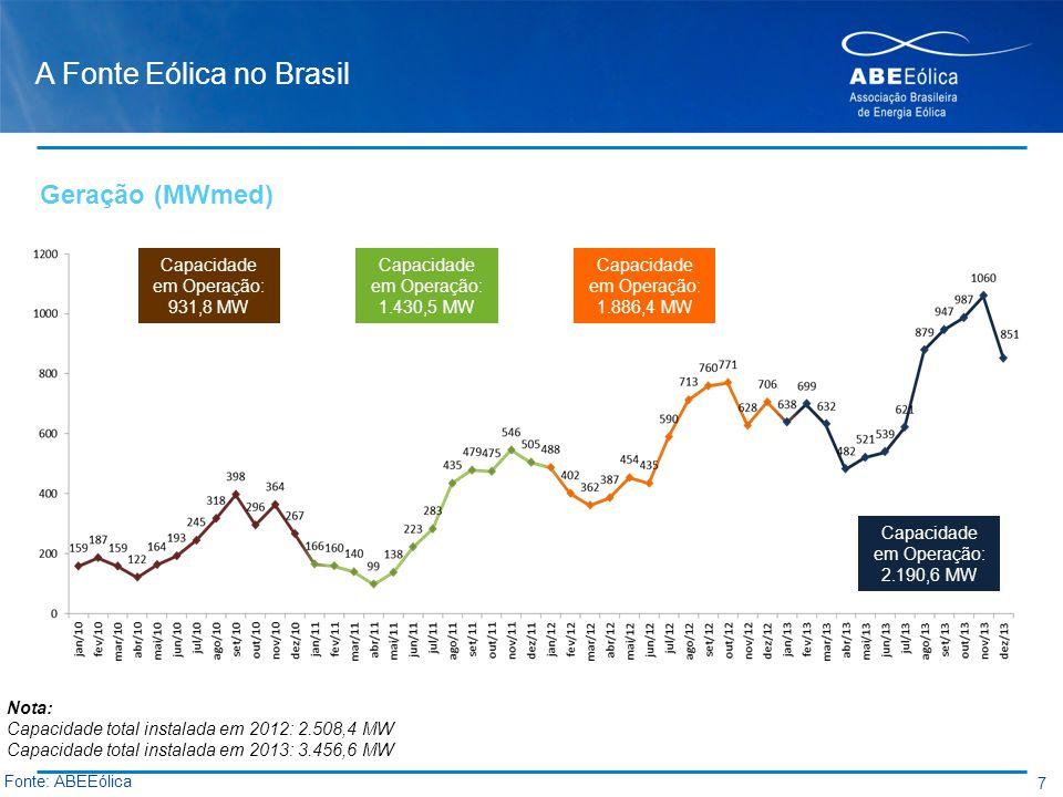 A Fonte Eólica no Brasil 7 Fonte: ABEEólica Capacidade em Operação: 931,8 MW Capacidade em Operação: 1.430,5 MW Capacidade em Operação: 1.886,4 MW Cap