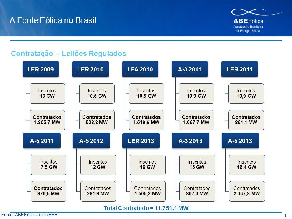 A Fonte Eólica no Brasil LER 2009 Inscritos 13 GW Contratados 1.805,7 MW LER 2010 Inscritos 10,5 GW Contratados 528,2 MW LFA 2010 Inscritos 10,5 GW Co