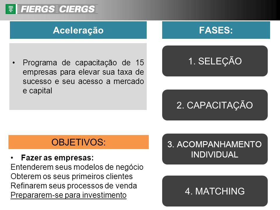 Aceleração Fazer as empresas: Entenderem seus modelos de negócio Obterem os seus primeiros clientes Refinarem seus processos de venda Prepararem-se pa