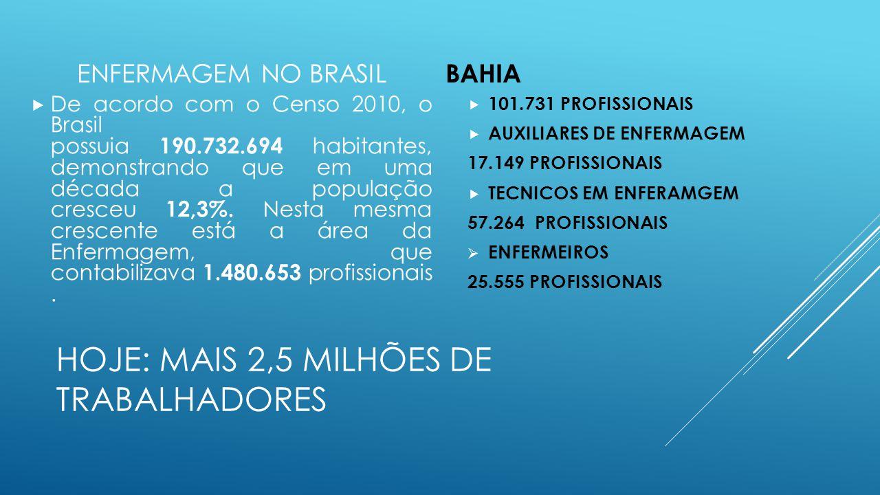 HOJE: MAIS 2,5 MILHÕES DE TRABALHADORES ENFERMAGEM NO BRASIL  De acordo com o Censo 2010, o Brasil possuia 190.732.694 habitantes, demonstrando que e