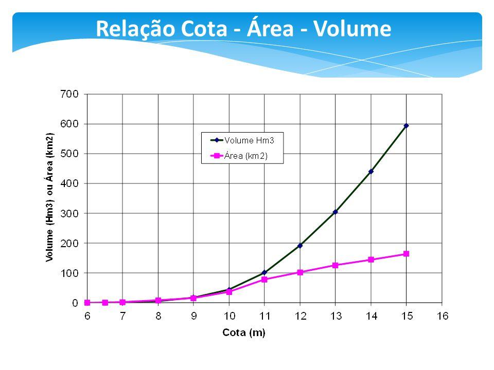 Relação Cota - Área - Volume