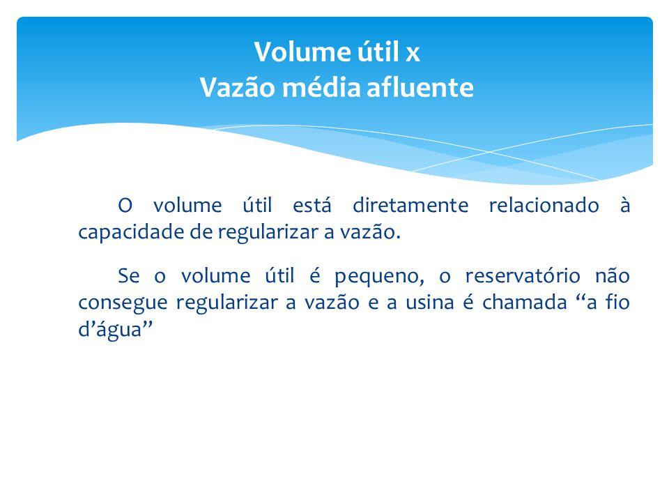 O volume útil está diretamente relacionado à capacidade de regularizar a vazão. Se o volume útil é pequeno, o reservatório não consegue regularizar a