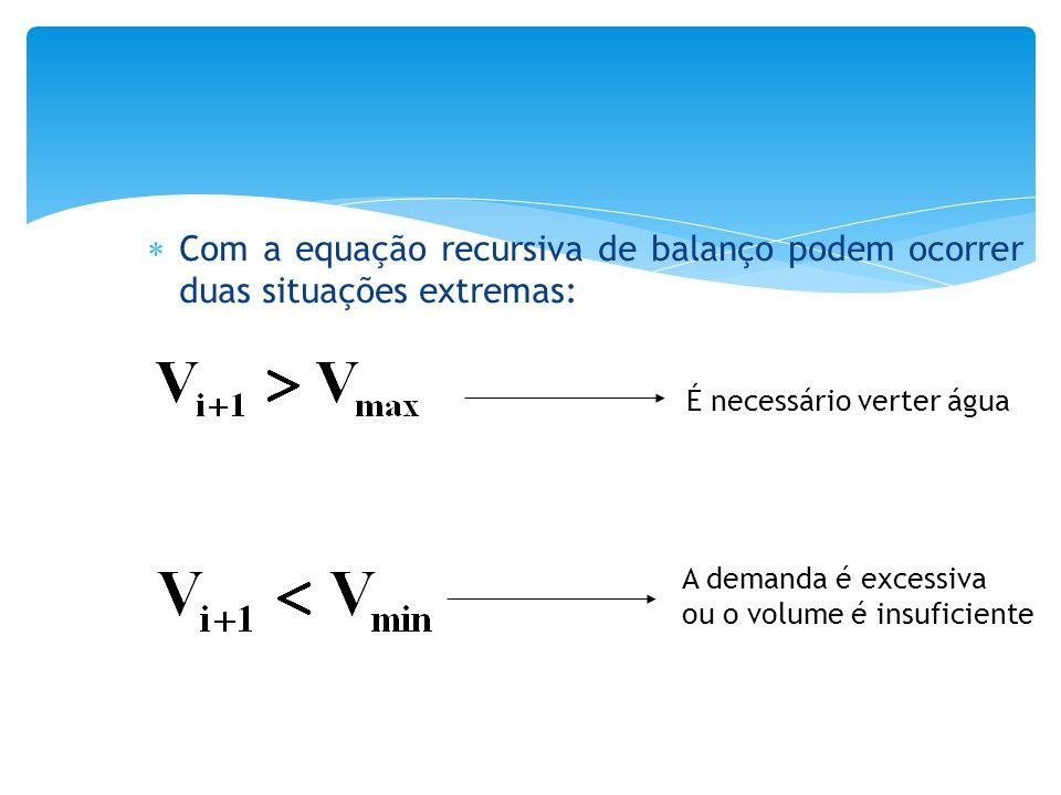  Com a equação recursiva de balanço podem ocorrer duas situações extremas: É necessário verter água A demanda é excessiva ou o volume é insuficiente