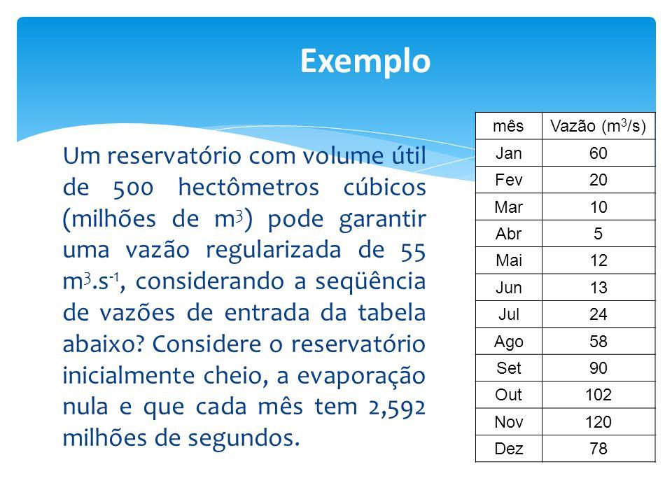 Um reservatório com volume útil de 500 hectômetros cúbicos (milhões de m 3 ) pode garantir uma vazão regularizada de 55 m 3.s -1, considerando a seqüê