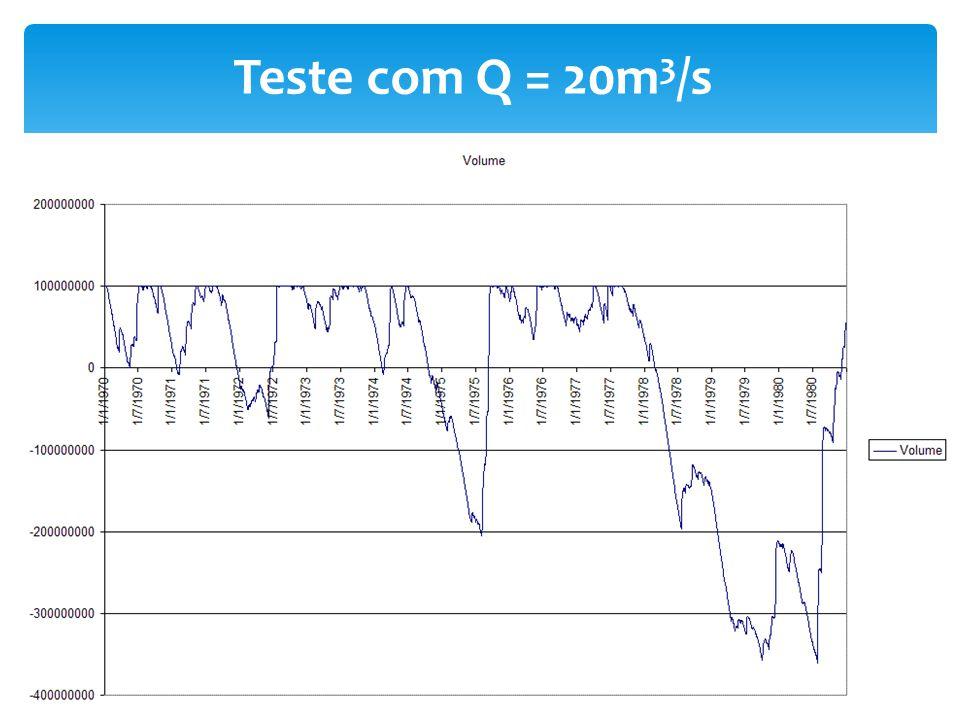 Teste com Q = 20m 3 /s