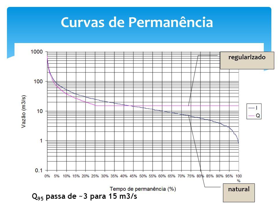 Curvas de Permanência natural regularizado Q 95 passa de ~3 para 15 m3/s